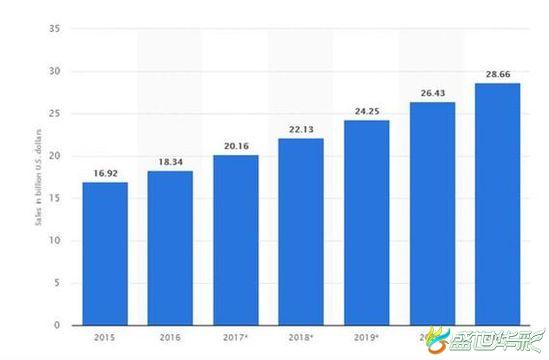加拿大人口总数约为3700万(数据来自worldometers),其网购渗透率为80%。如果对比其城市化率(82.3%)来看的话,几乎所有的城市人口都网购。据Statista数据显示,预计2018年加拿大电商市场收入将达240亿美元,年人均网购消费额为897.75美元;预计到2022年,网购总人数会有157万增长,人均每年网购消费也将达到1128.